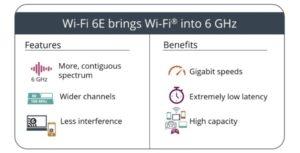 Maillot de bain iPhone 13 će definitivno podržavati Wi-Fi 6E