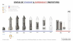 Maillot de bain First to Orbit ? SpaceX Starship, Blue Initiating Unique Glenn or ULA SLS
