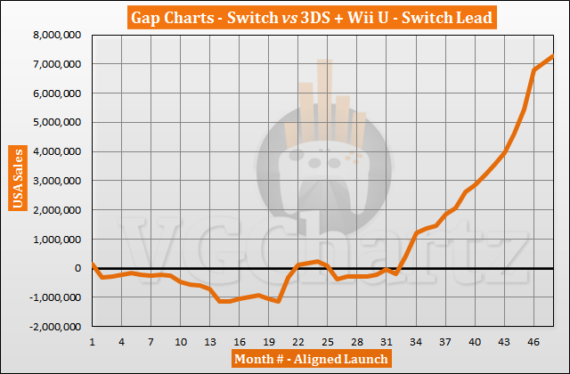 Maillot de bain Switch vs 3DS and Wii U in the US Sales Comparability – February 2021