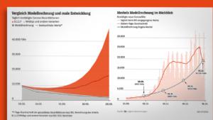Maillot de bain Corona-Modellrechnungen: Wie gut sind die Vorhersagen zur Pandemie?