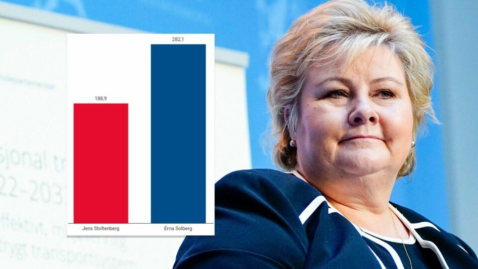 Maillot de bain Erna Solberg, BISTAND | Erna Solberg har flesket ut 282 milliarder kroner i bistand: – Virker ikke