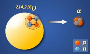 Maillot de bain Physicists Gape Unusual Uranium Isotope: Uranium-214