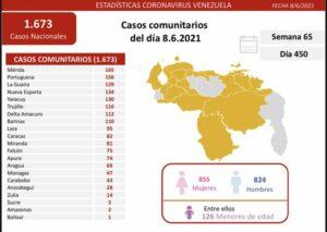 Maillot de bain Bolívar con solo 1 caso de covid-19 de los 1.679 reportados en el país