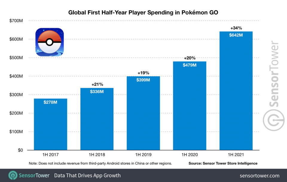 Maillot de bain Pokemon GO Surpasses $5 Billion in Revenue