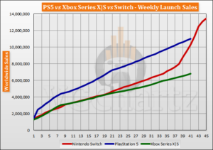 Maillot de bain PS5 vs Xbox Series X|S vs Switch Originate Sales Comparison Via Week 41