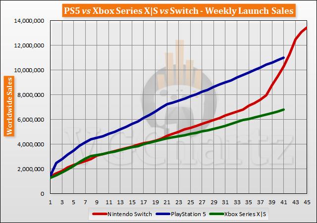 Maillot de bain PS5 vs Xbox Series X S vs Switch Originate Sales Comparison Via Week 41