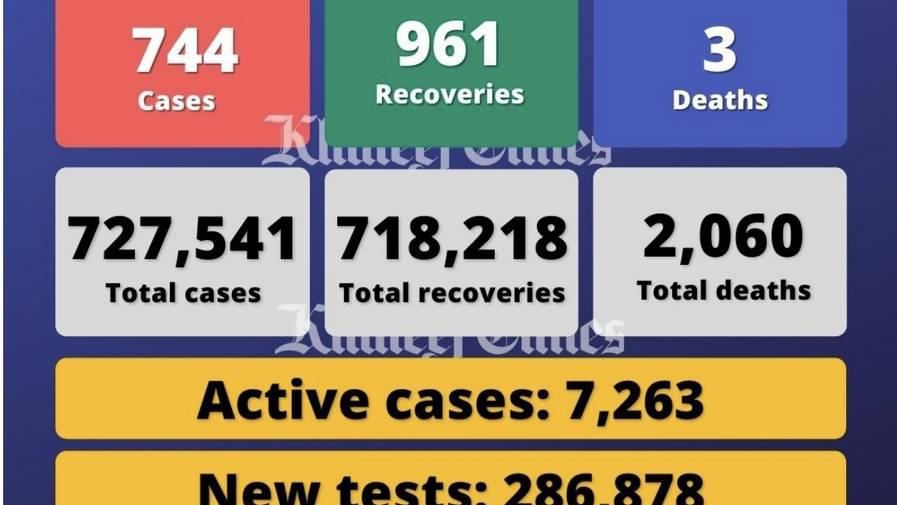 Maillot de bain UAE reports 744 Covid-19 conditions, 961 recoveries, 3 deaths